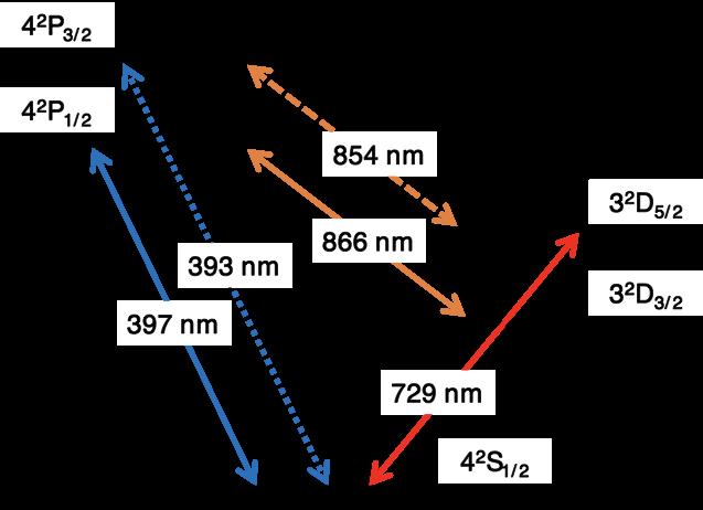 Caイオンのエネルギー準位図
