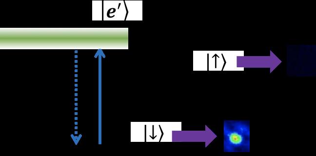 量子状態読み出しの模式図